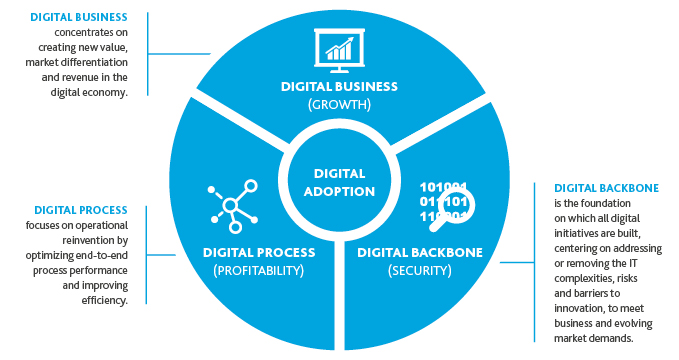 Graphic of digital business, digital process and digital backbone